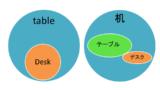 テーブルとデスクの違いは? 6