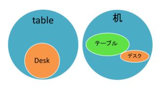 テーブルとデスクの違いは? 3
