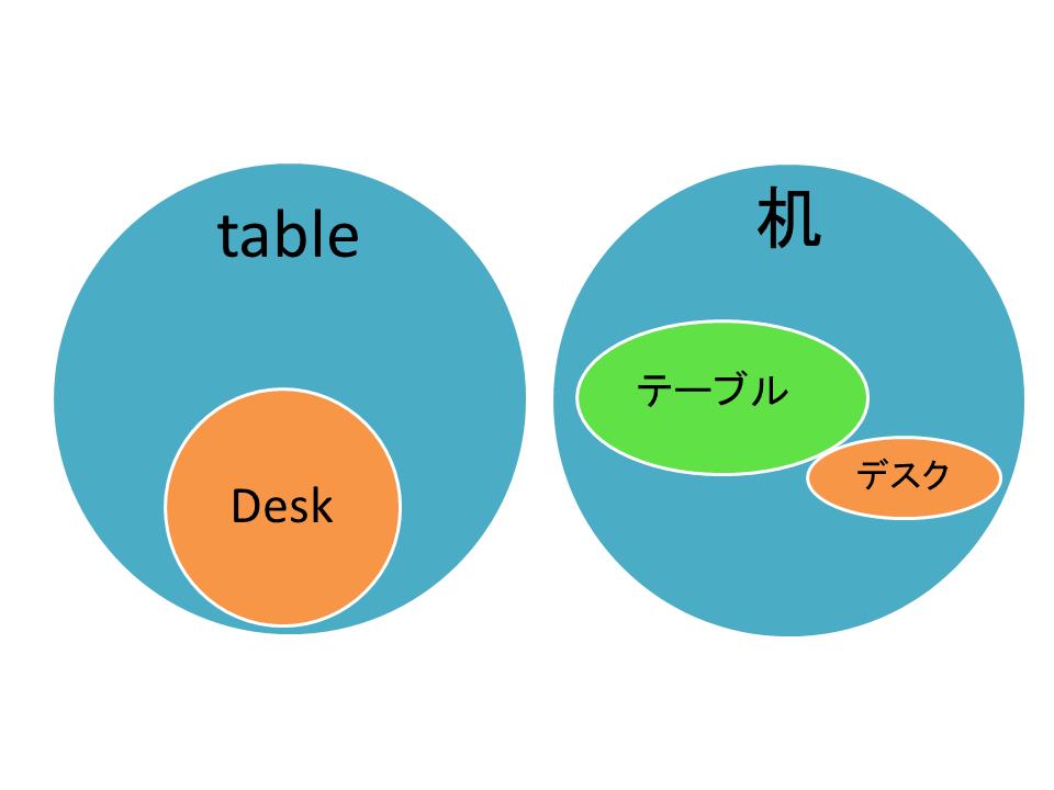 テーブルとデスクの違いは? 1