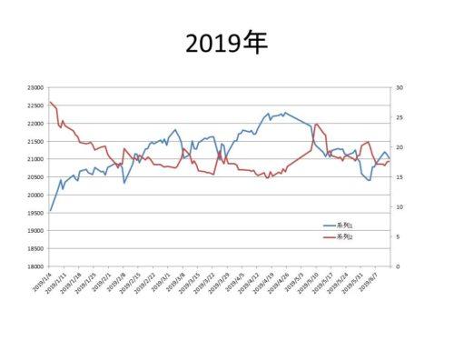 日経平均とボラティリティインデックスのチャートの関係を分析 4