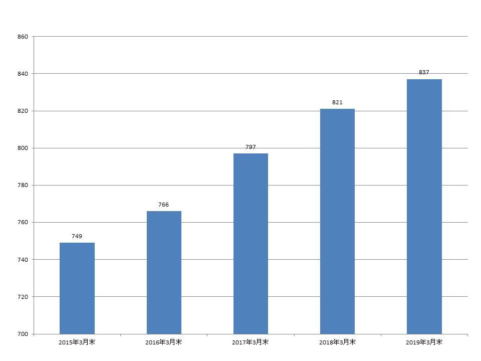 ワークマン 店舗数 推移 一覧グラフ