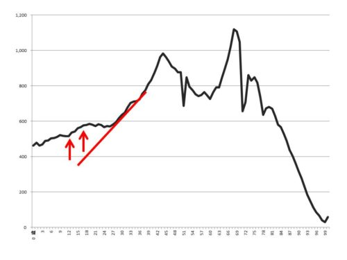 日本女子人口グラフ解説