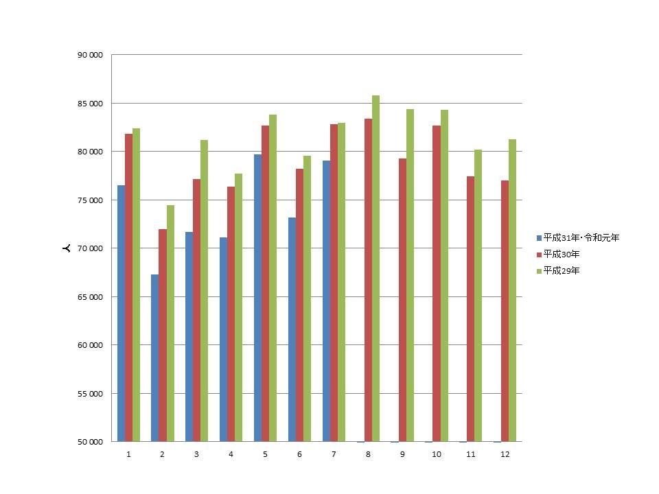 日本の出生率2019年7月まで